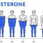 Тест на недостаток тестостерона у мужчин